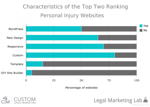 CLM Lab chart showing what top ranking personal injury websites have in common.