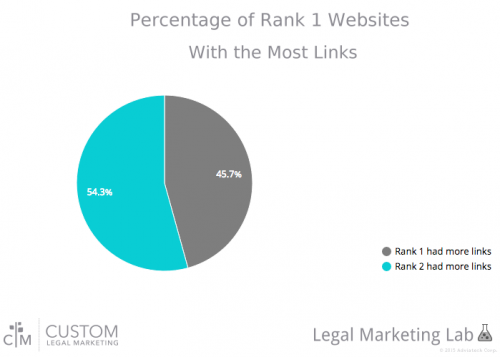 This new report shows that link quantity does not guarantee top search engine ranking.